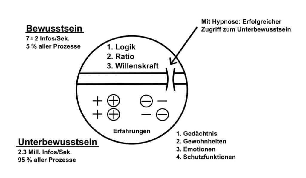 Modell Unterbewusstsein, Bewusstsein, Hypnose Waldviertel, Hypnosesitzungen